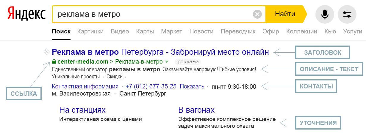 Как выглядит контекстная реклама в Яндекс